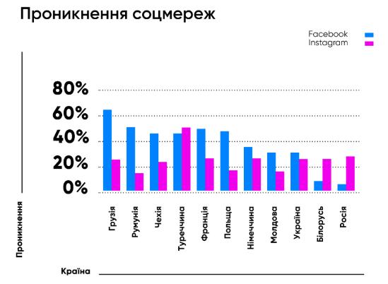 У 2019 році Facebook та Instagram в Україні видалили 1 млн акаунтів і отримали стільки ж нових користувачів – дослідження