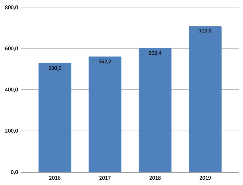 За 2019 відвідуваність української Вікіпедії зросла на 17%