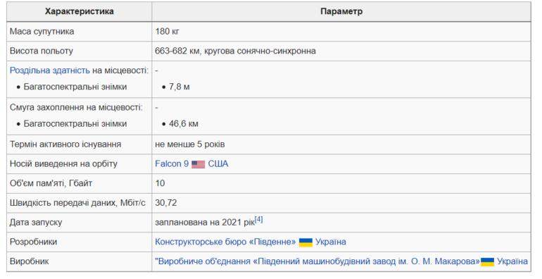 SpaceX виведе на орбіту український супутник «Січ-2-30»