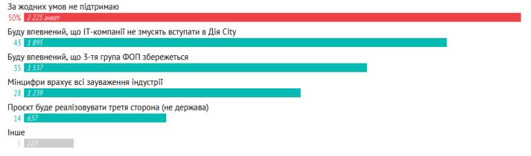 79% українських ІТ-спеціалістів не підтримують «Дія City»