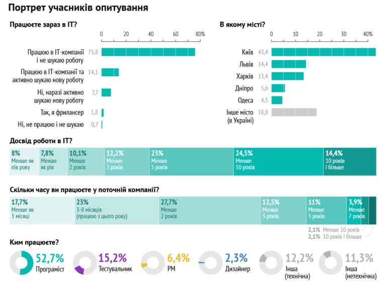 Як українські IT-спеціалісти шукають роботу
